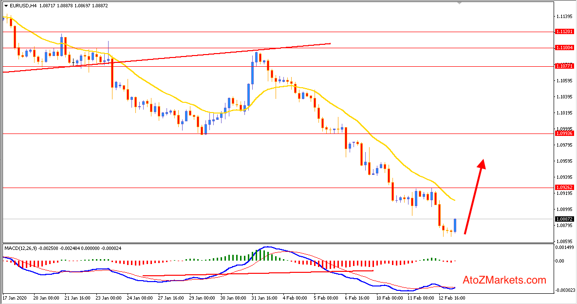 EURUSD may Retrace Higher before Continuing the Bearish Trend
