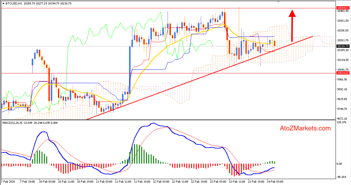 Bitcoin Bullish Trend Continues as Trend Line Holds