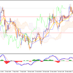 Oil Breached Resistance area of $51.50 - What Now?
