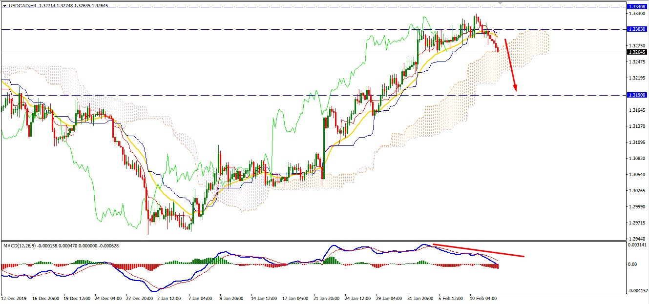 USDCAD Bears may Continue the Run remaining Below 1.3300