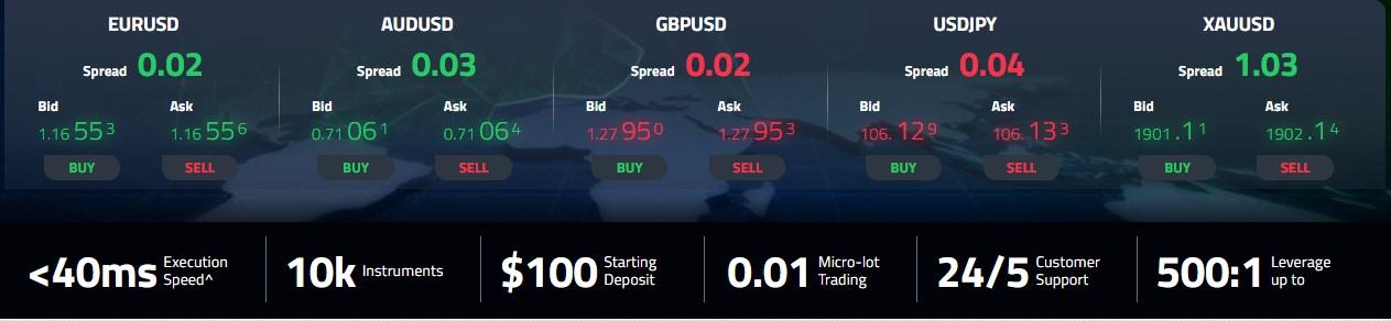 Australian Based Forex Broker - AtoZ Markets