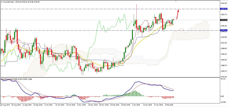 Gold may Correct Lower Continue the Bullish Run Toward $1600