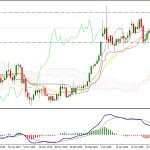 Gold may Correct Lower Continuing the Bullish Run Toward $1600