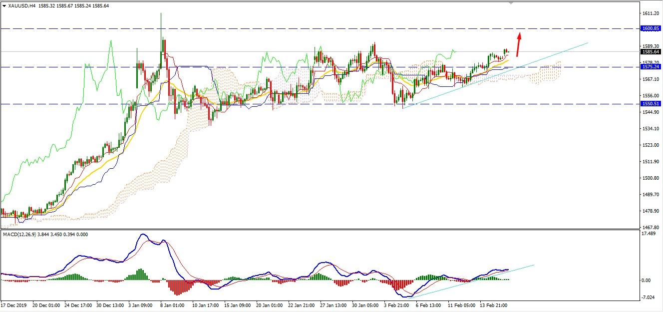 Gold Continue Bullish Run above $1585 may Reach $1600 soon