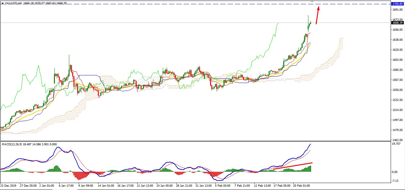 Gold Breaking Records Higher Residing Above $1660