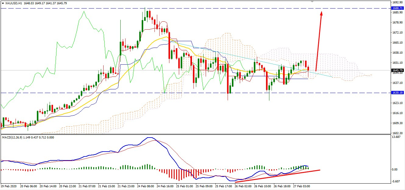 Gold Breaking Correction Phase Above $1650 Area