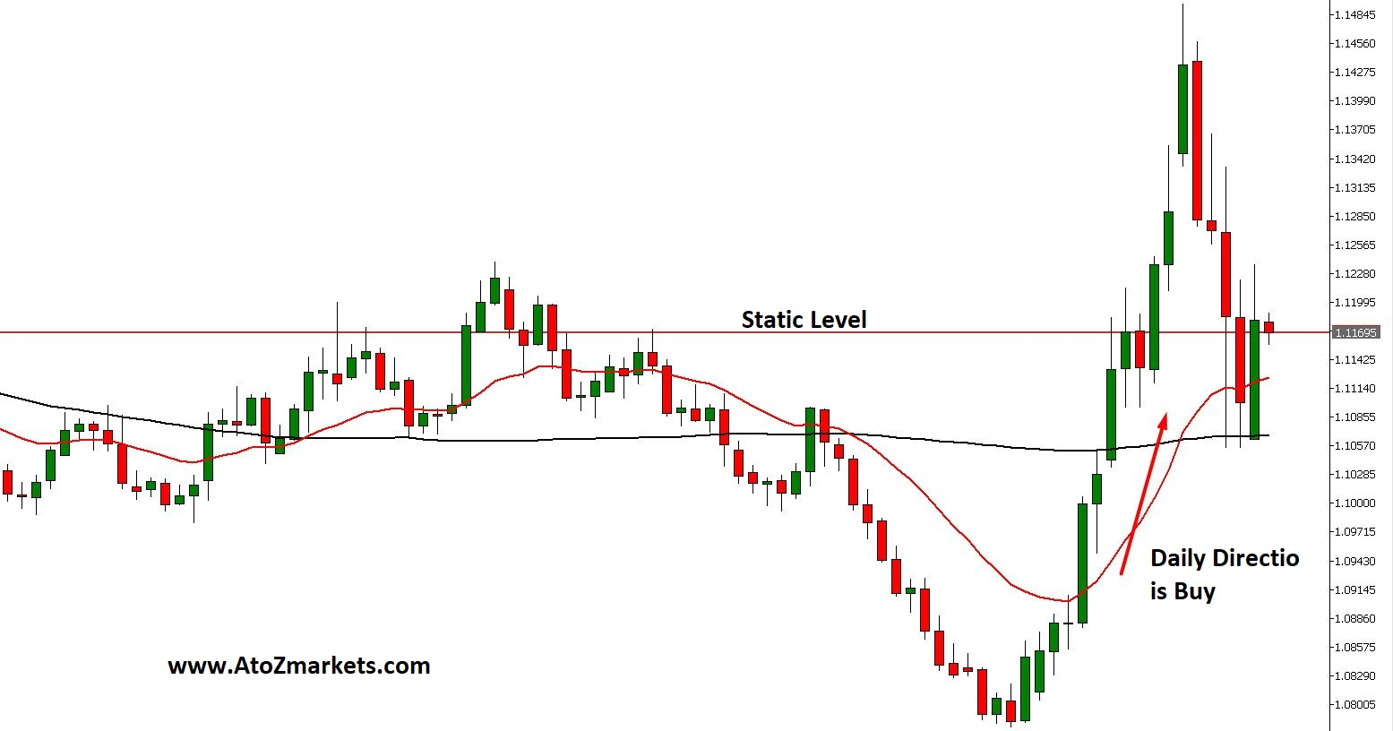 Dynamic Levels Forex Trading