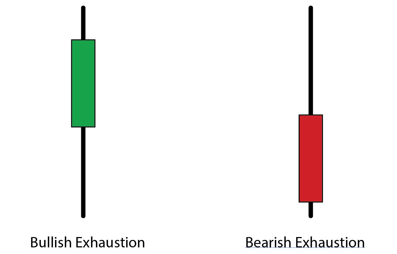 how to trade exhaustion atoz markets