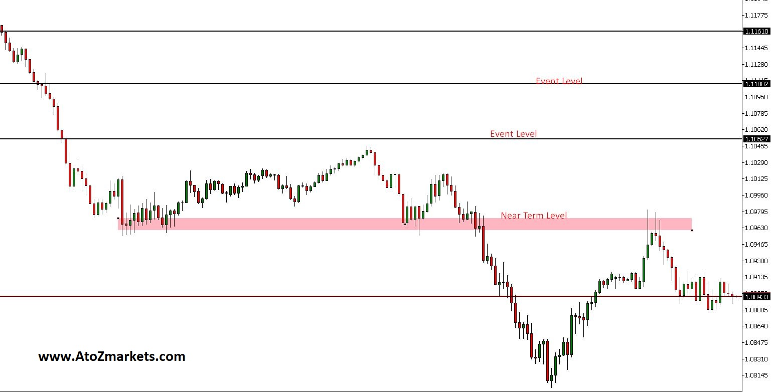 trade intraday using support and resistance