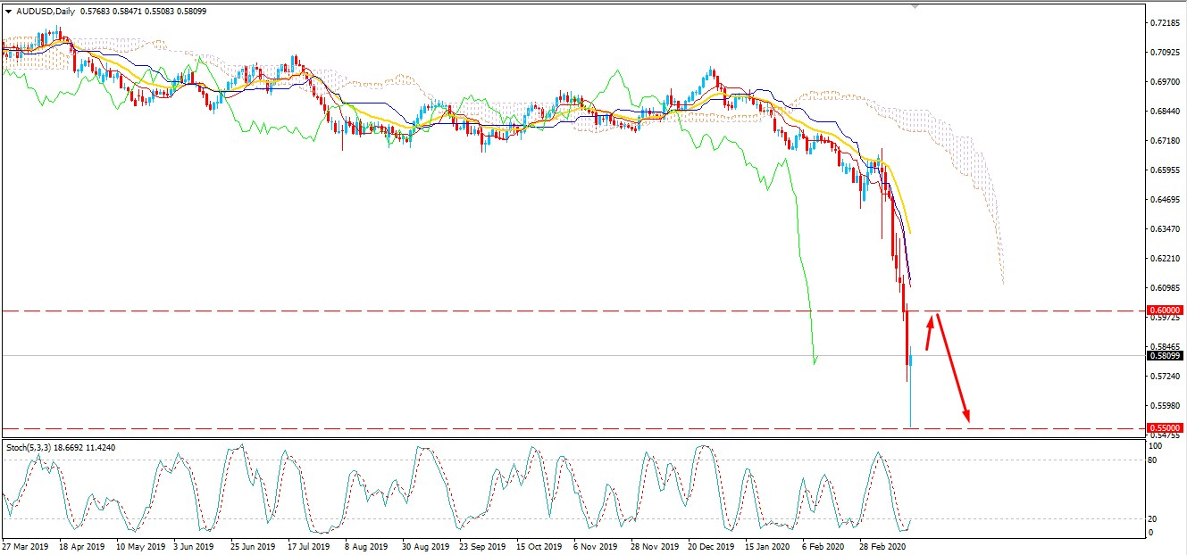 AUDUSD Bulls Regained Momentum after Bouncing from 0.55 Area