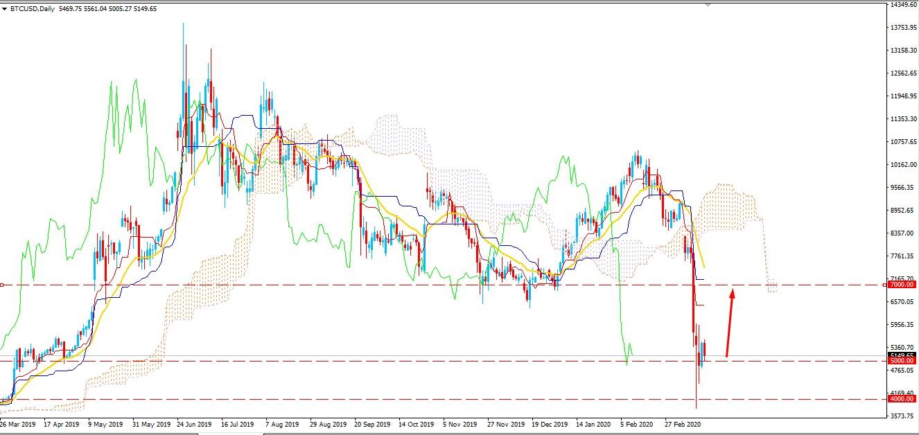 Bitcoin Bulls Failed to Climb above $6000