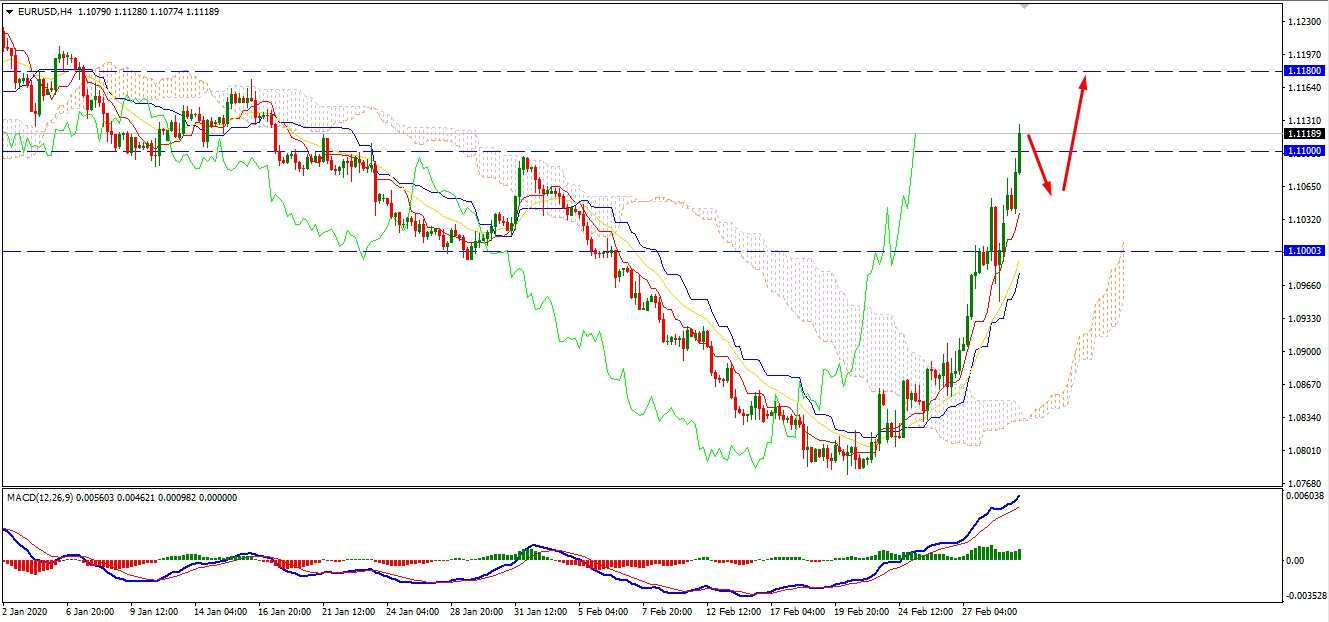EURUSD Reached Higher at 1.11 Resistance Area -What next?