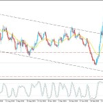 EURUSD Bulls Sustained Above 1.0640 - Price May Recover Higher