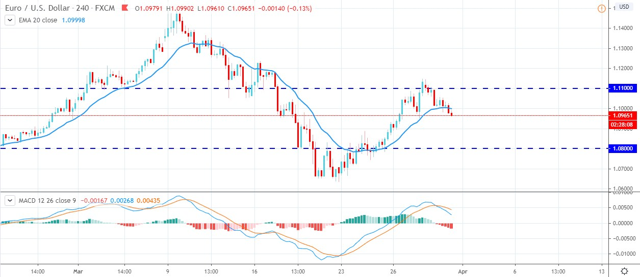 EURUSD Bears Active Below 1.10 -Will Continue to Push Lower?