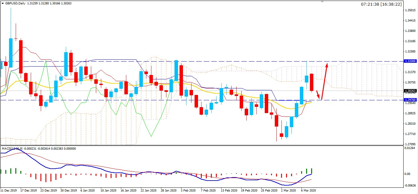 GBPUSD Retrace Lower may Finds Support at 1.2970 Area?