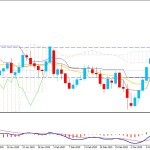 GBPUSD Retraces Lower may Find Support at 1.2970 Area