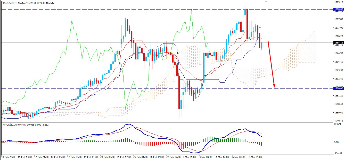 Gold Faces Resistance at $1700 – May Continue to push lower?
