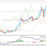 Gold Bears Weakens as Price Approaching $1625 Support Area