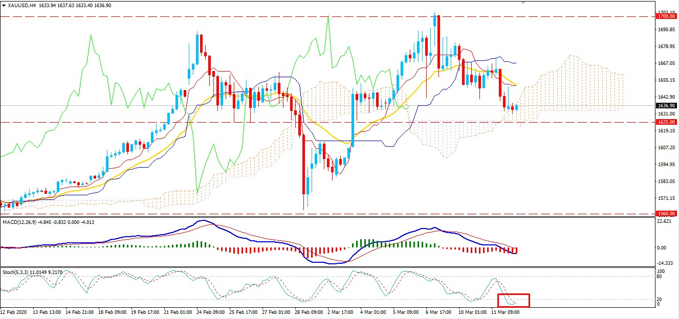 Gold-Bears Weakens as Price Approaching $1625 Support Area