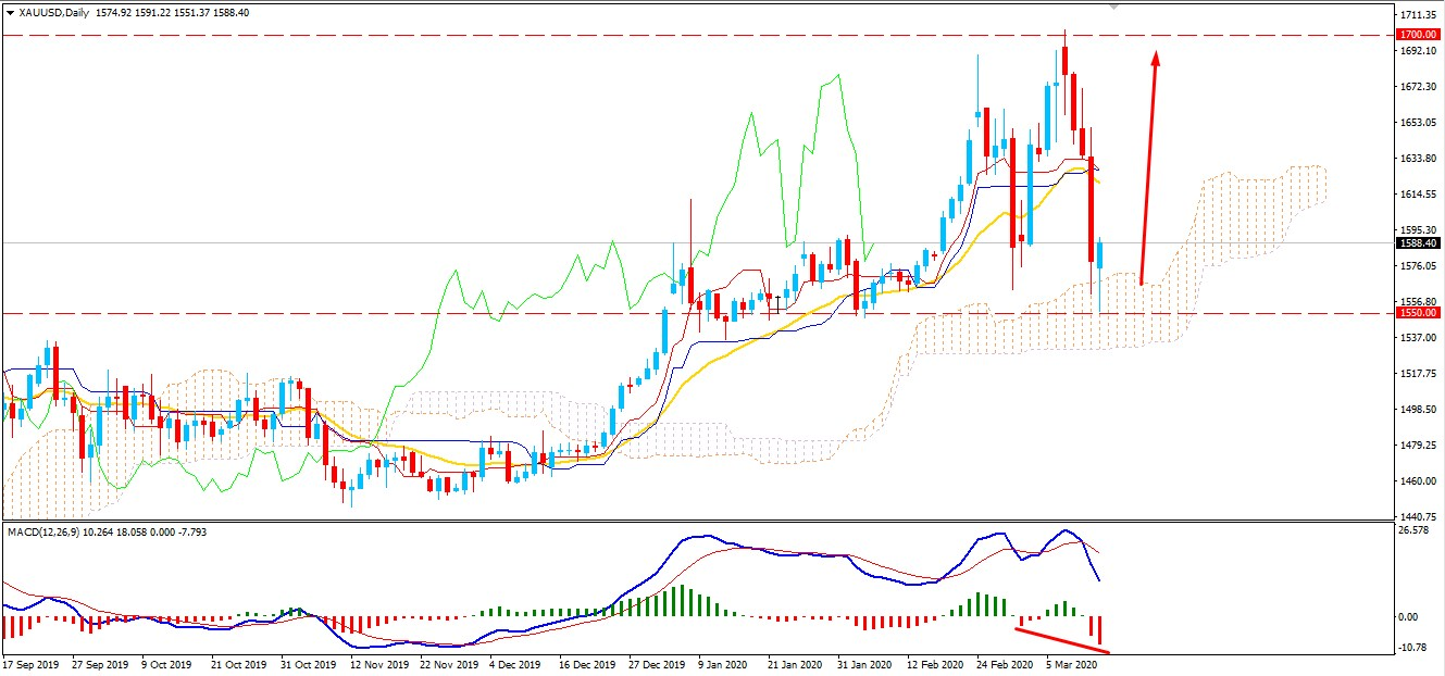 Gold Bounced Higher from $1550 - Will Bulls Take Over Again?