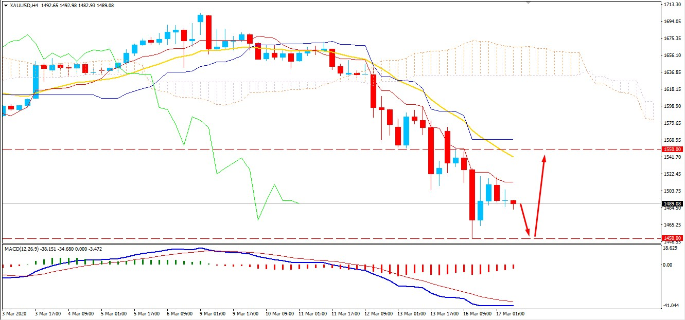 Gold Held by 200 EMA Dynamic Support Near $1500 Area