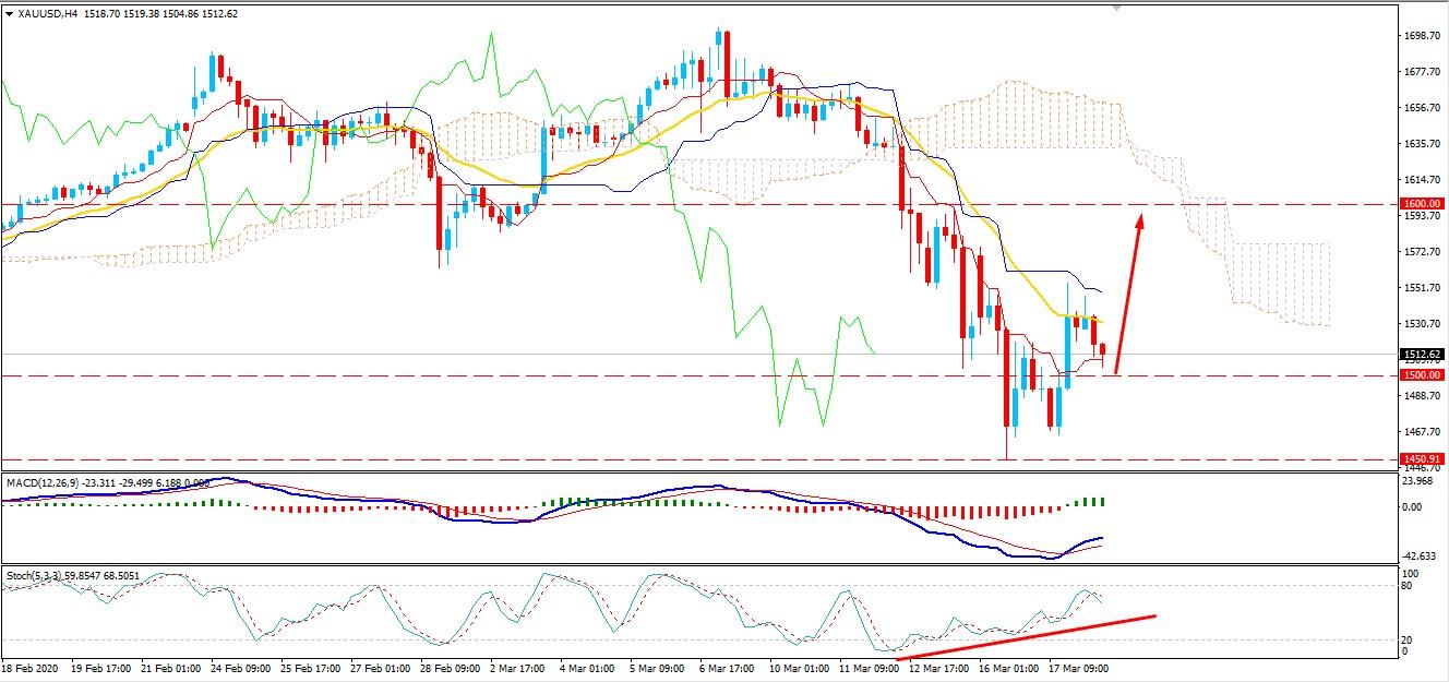Gold Bulls Bounced Back - Will Price Break above $1600?