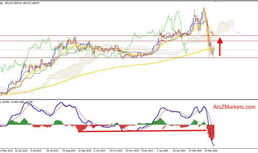 Gold Established Support at $1455 - Bulls Ready to Strike Higher?