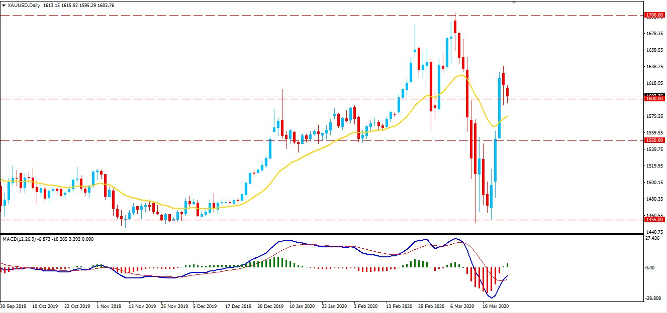 Will Gold Continue Higher above $1600 level?