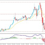 Will Gold Price Continue Higher Above $1600 level?