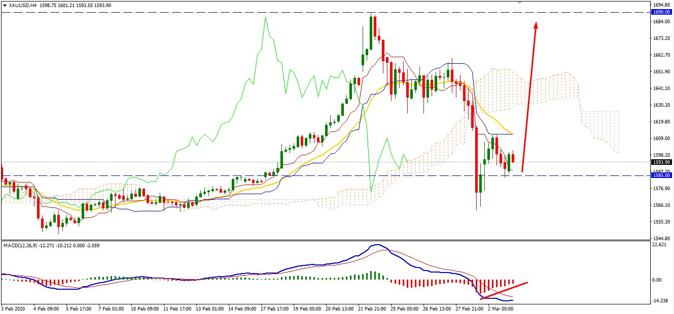 Gold Rejected Support at $1585 - Will Push Higher?