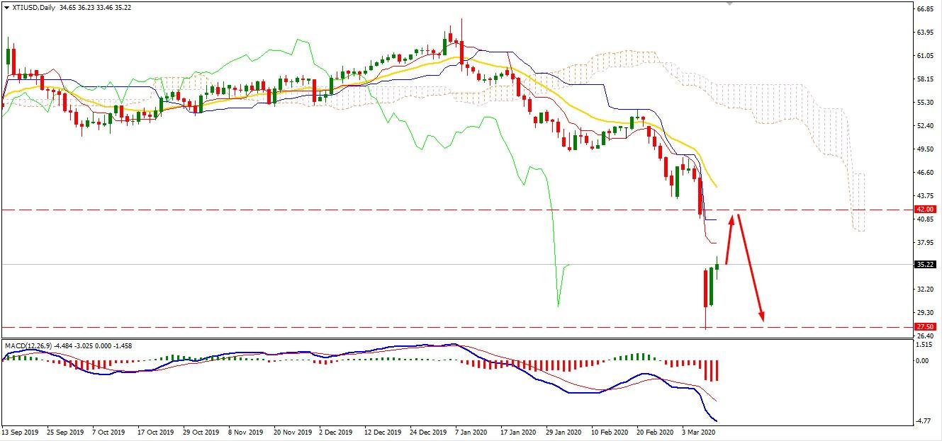 Oil Broke Above $35 Area may Climb Further Upward?