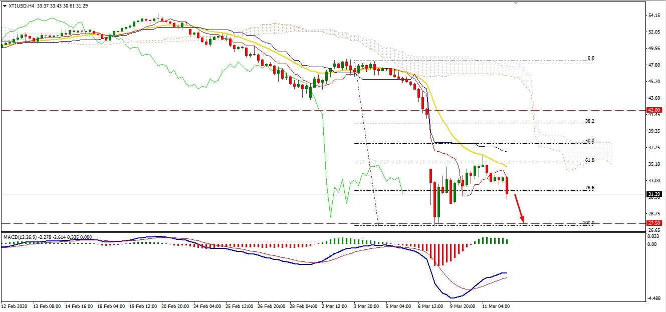 Oil Breaks Below $31.50 Area - Will the Price Decline Further?