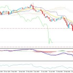 Oil Correction Continues Below $32.30 Area - Will XTI Bears Sustain?