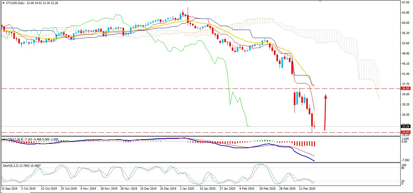 Oil Price Dropped Below $23 Area - How Low the Price Can Go?