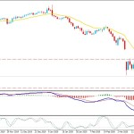 Oil Bulls Reacted to Bullish Divergence near $20 Support Area