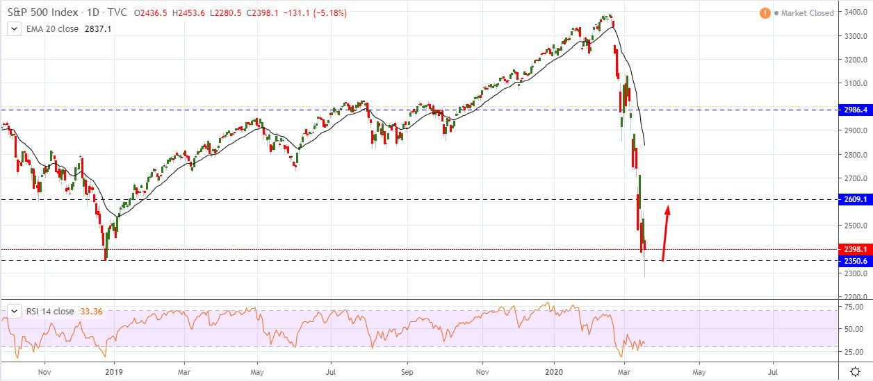 S&P 500 Sustain above $2350 - Will S&P 500 Recover Higher?