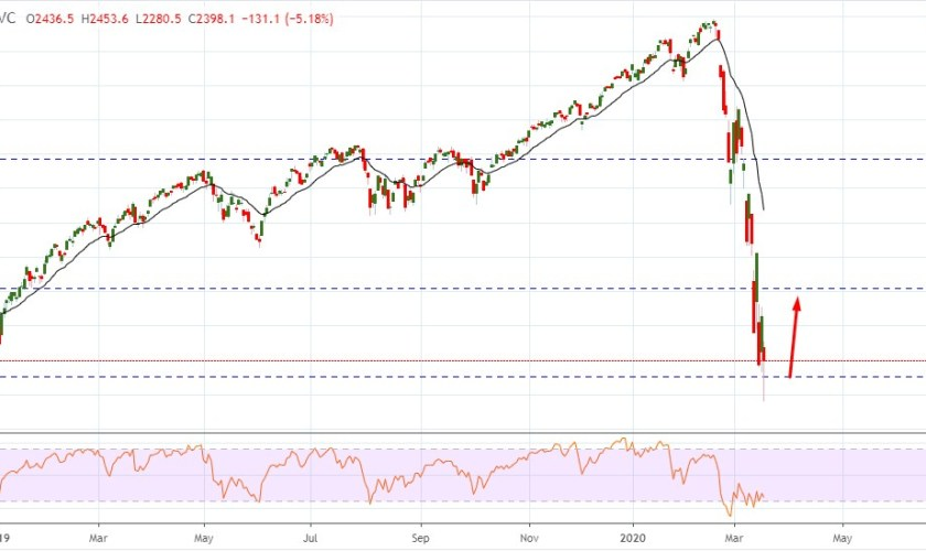 S&P 500 Bulls Sustained Above $2350 as Coronavirus Fears Continue