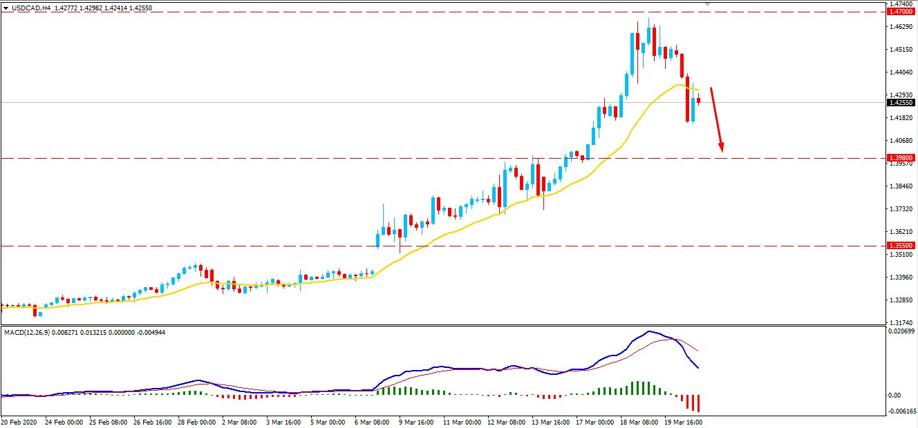 USDCAD Facing Resistance at 1.4700 - Will Bears Strike Back?