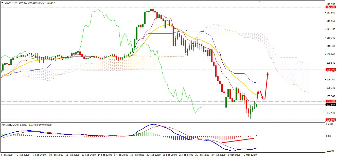 USDJPY Broke Below 107.70 Area- What Next?