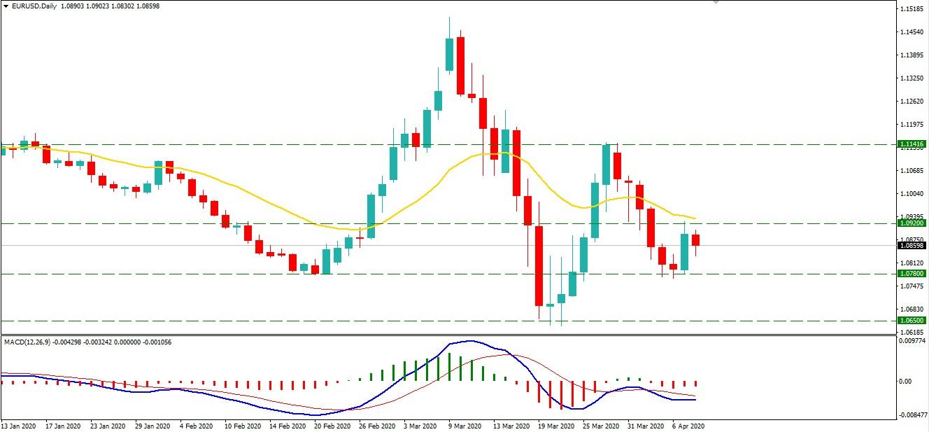 Will EURUSD Drop Towards 1.0650 Support Area?