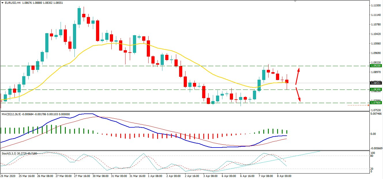 Will EURUSD Drop Towards 1.0650 Support Area?
