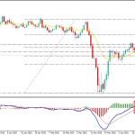 GBPUSD Broke Below 1.2420 - Can Bears Sustain the Selling Pressure?