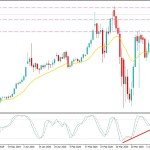 Will Gold Continue to Climb towards $1700?