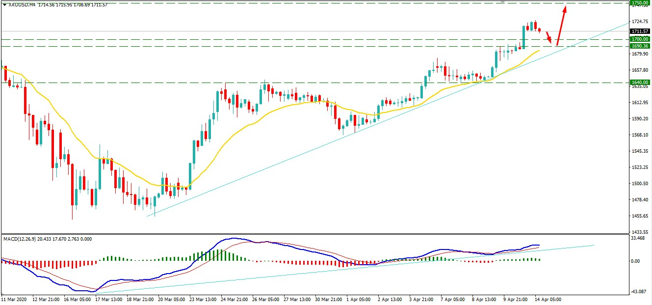 Gold Broke Above $1700 Key Level - Can Climb Further?
