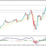 Gold Continues to Climb Towards $1800 After Certain Retracement