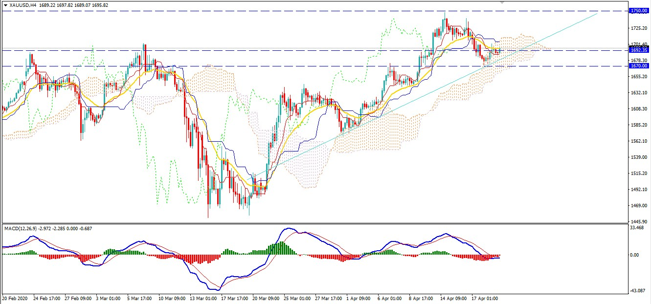 Gold Continues the Climb Towards $18000 After Certain Retracement