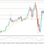 Can Gold Break Its Correction Phase and Push Higher Towards $1700?