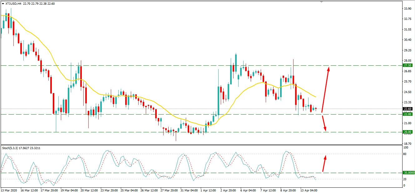 Oil Price Consolidating Above $22 - Can WTI Recover Higher?