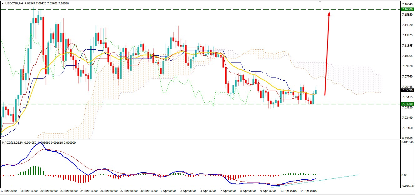 USDCNH Found Support at 7.0420 Area - Will Strike Higher?