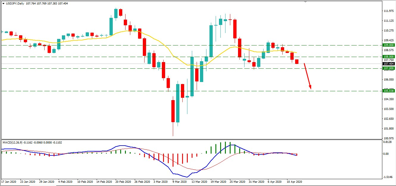 Will USDJPY Current Bearish Trend Reach at 105.00?